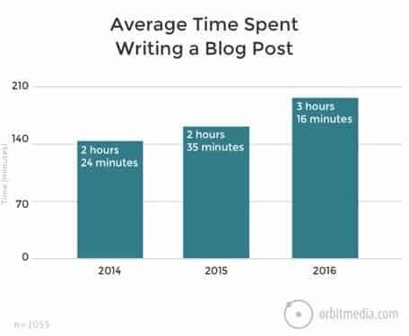 Tiempo de escritura de un post