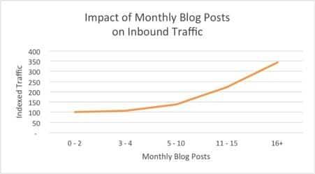 blog post inbound