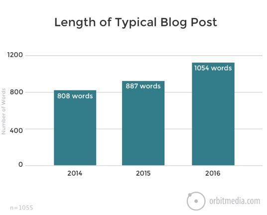 numero de palabras de un post tipico